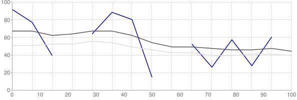Rental vacancy rate in North Carolina